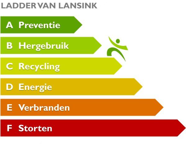 afvalhiërarchie Ladder van Lansink
